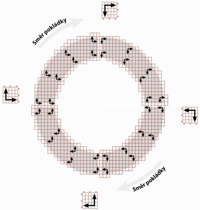ECORASTER - Schéma pokládky do oblouku